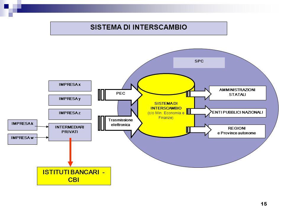 15 SISTEMA DI INTERSCAMBIO (c/o Min.