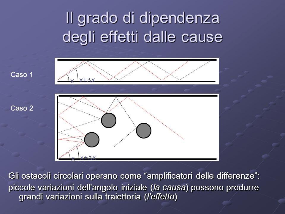 Il grado di dipendenza degli effetti dalle cause Gli ostacoli circolari operano come amplificatori delle differenze: piccole variazioni dellangolo iniziale (la causa) possono produrre grandi variazioni sulla traiettoria (leffetto) x x+ x Caso 1 x x+ x Caso 2