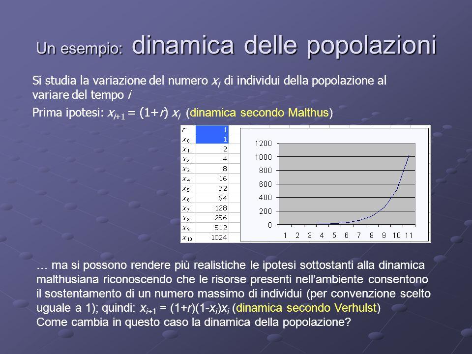 Un esempio: dinamica delle popolazioni Si studia la variazione del numero x i di individui della popolazione al variare del tempo i Prima ipotesi: x i+1 = (1+r) x i (dinamica secondo Malthus) … ma si possono rendere più realistiche le ipotesi sottostanti alla dinamica malthusiana riconoscendo che le risorse presenti nellambiente consentono il sostentamento di un numero massimo di individui (per convenzione scelto uguale a 1); quindi: x i+1 = (1+r)(1-x i )x i (dinamica secondo Verhulst) Come cambia in questo caso la dinamica della popolazione?