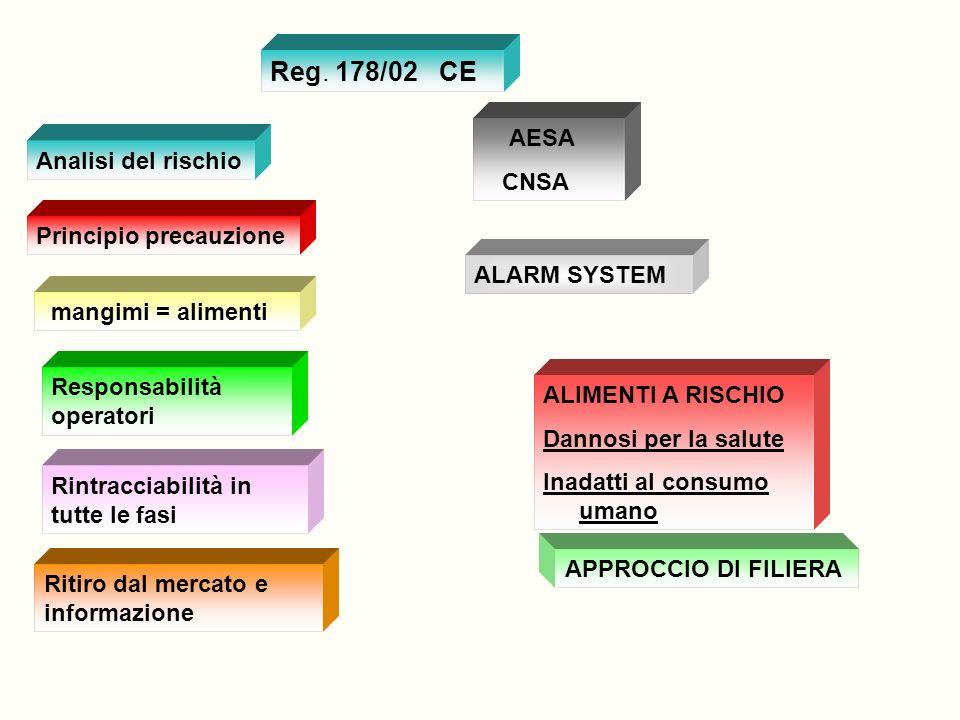 2000LIBRO BIANCO SICUREZZA ALIMENTARE 2002Regolamento 178/2002 ….procedure di sicurezza alimentare 2004 Direttiva 2004/41 Regolamento CE 852..igiene d