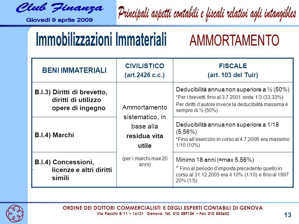 ORDINE DEI DOTTORI COMMERCIALISTI E DEGLI ESPERTI CONTABILI DI GENOVA Via Fieschi 8/11 – 16121 Genova Tel. 010 589134 – Fax 010 553602 13. BENI IMMATE