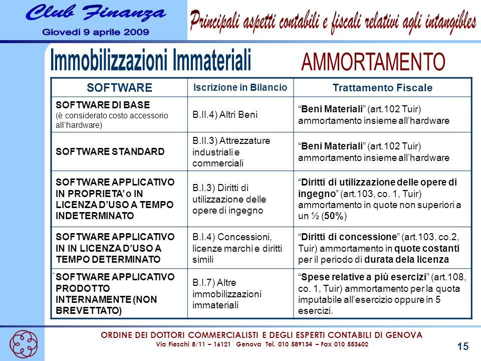 ORDINE DEI DOTTORI COMMERCIALISTI E DEGLI ESPERTI CONTABILI DI GENOVA Via Fieschi 8/11 – 16121 Genova Tel. 010 589134 – Fax 010 553602 15. SOFTWARE Is