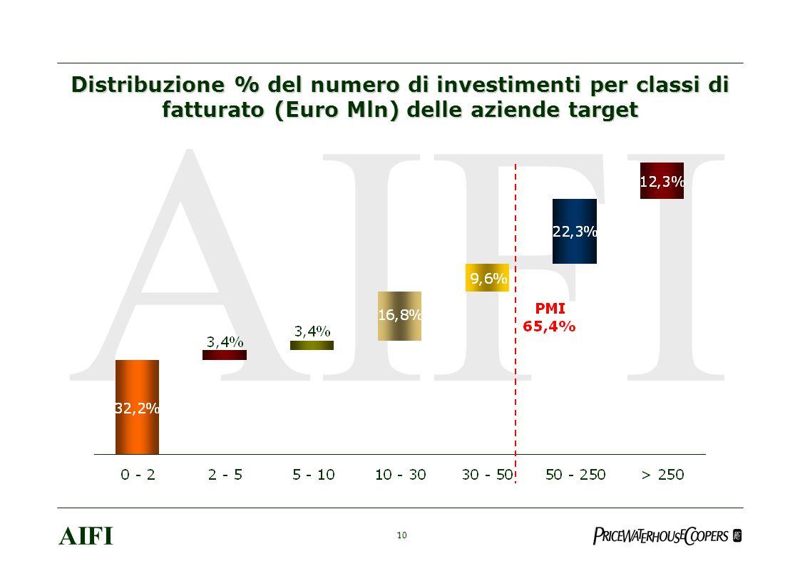 10 AIFI Distribuzione % del numero di investimenti per classi di fatturato (Euro Mln) delle aziende target