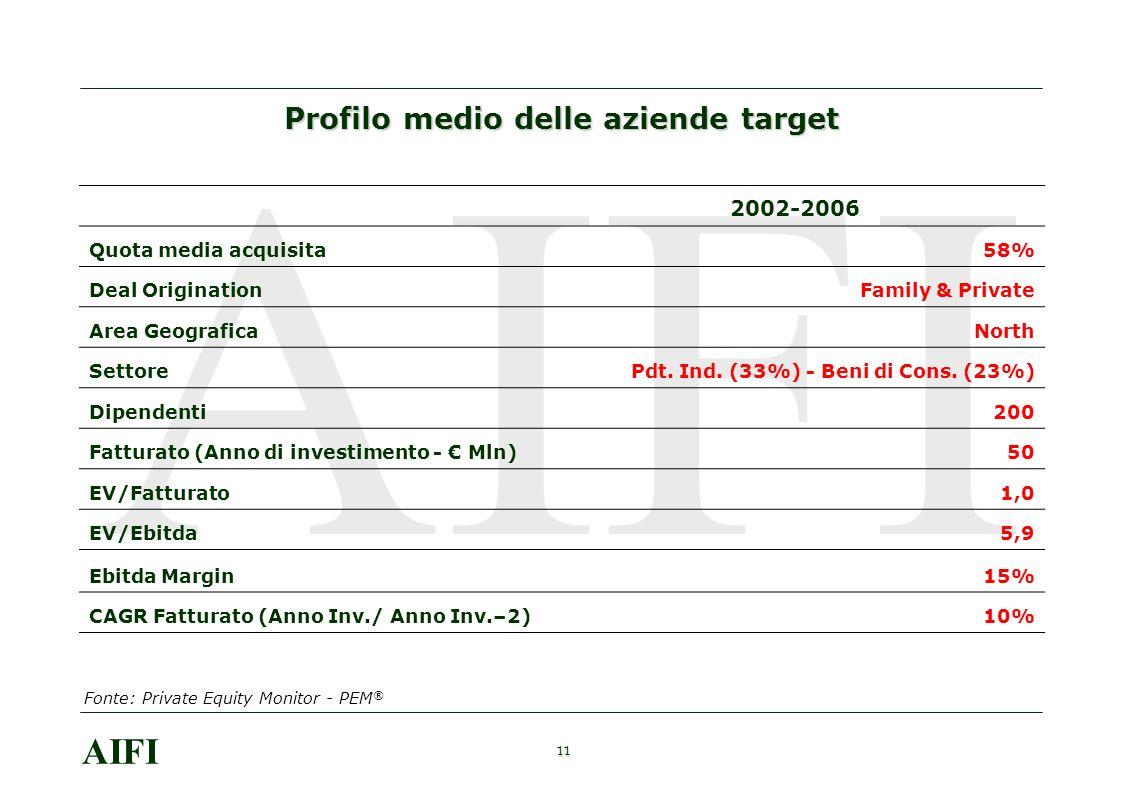 11 AIFI 2002-2006 Quota media acquisita58% Deal OriginationFamily & Private Area GeograficaNorth SettorePdt. Ind. (33%) - Beni di Cons. (23%) Dipenden