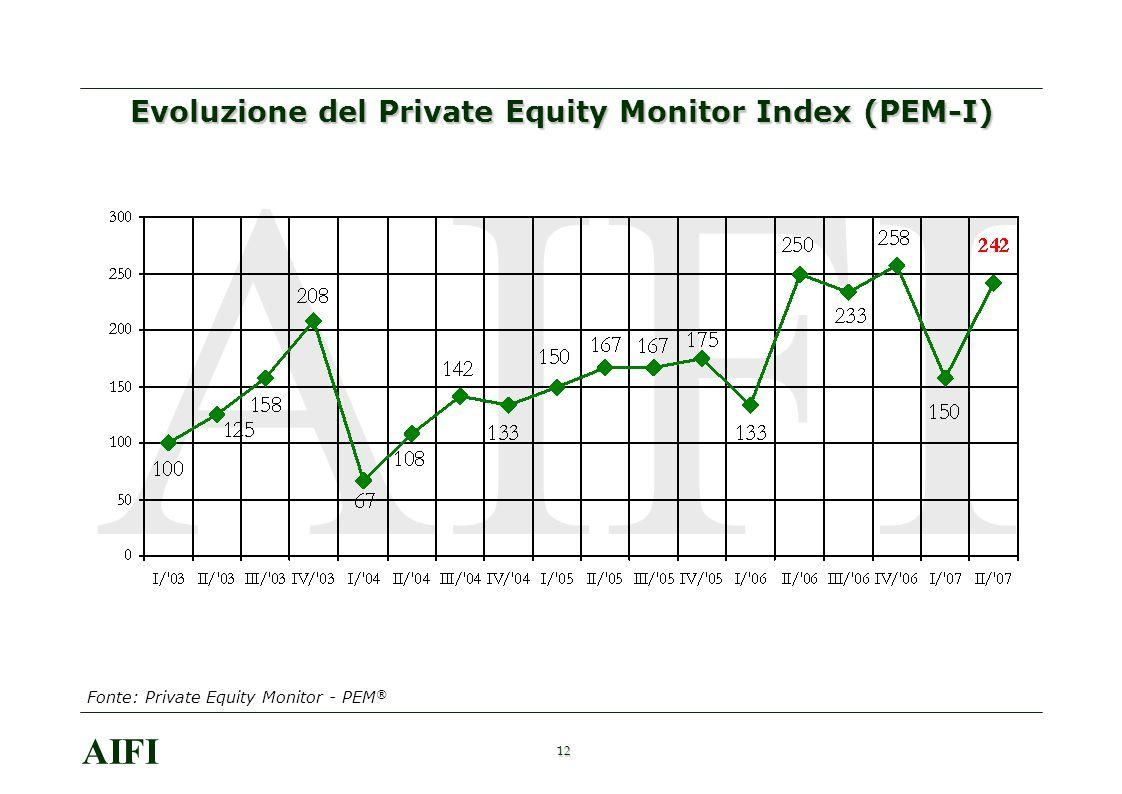 12 AIFI Evoluzione del Private Equity Monitor Index (PEM-I) Fonte: Private Equity Monitor - PEM ®
