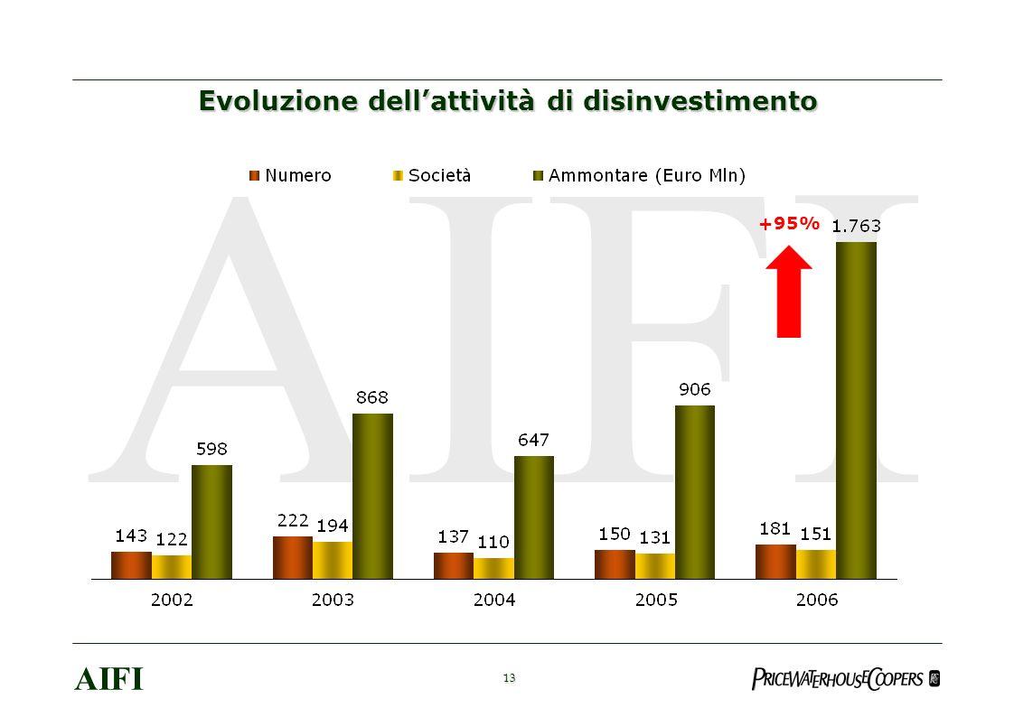 13 AIFI Evoluzione dellattività di disinvestimento +95%