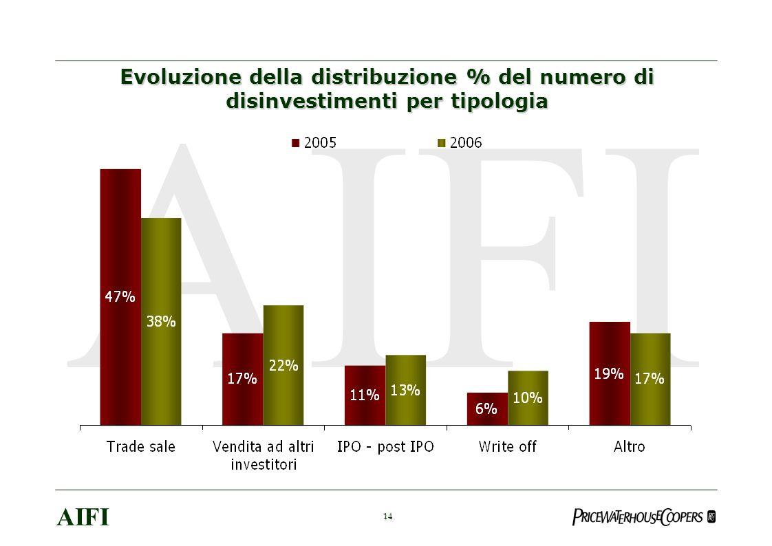 14 AIFI Evoluzione della distribuzione % del numero di disinvestimenti per tipologia
