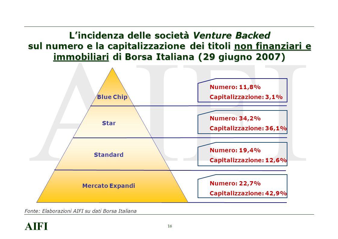 16 AIFI Lincidenza delle società Venture Backed sul numero e la capitalizzazione dei titoli non finanziari e immobiliari di Borsa Italiana (29 giugno 2007) Blue Chip Star Standard Mercato Expandi Numero: 11,8% Capitalizzazione: 3,1% Numero: 34,2% Capitalizzazione: 36,1% Numero: 19,4% Capitalizzazione: 12,6% Numero: 22,7% Capitalizzazione: 42,9% Fonte: Elaborazioni AIFI su dati Borsa Italiana