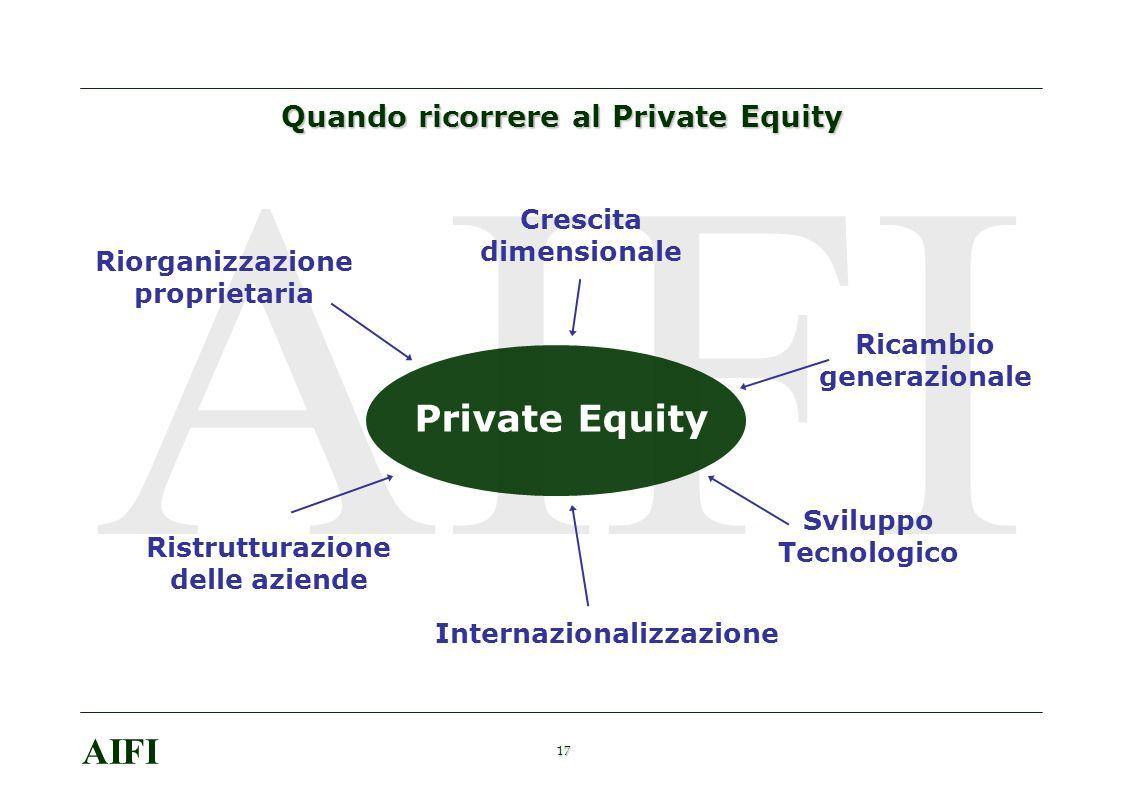 17 AIFI Quando ricorrere al Private Equity Riorganizzazione proprietaria Crescita dimensionale Ricambio generazionale Ristrutturazione delle aziende Sviluppo Tecnologico Internazionalizzazione Private Equity