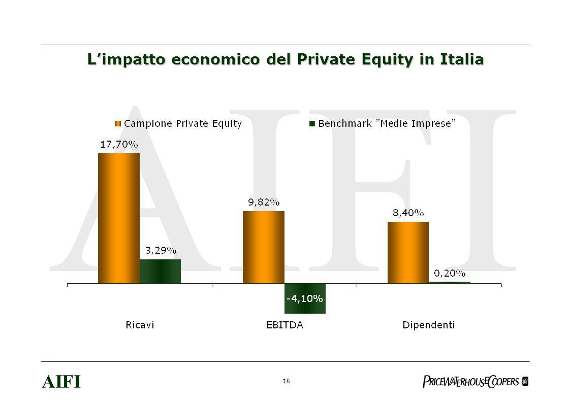 18 AIFI Limpatto economico del Private Equity in Italia