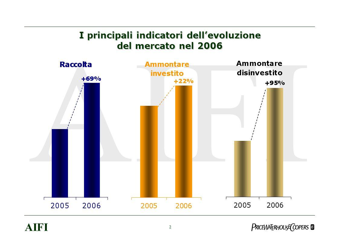 23 AIFI Il supporto del Private Equity allinternazionalizzazione: alcune storie italiane di successo Seves (Buy out: 1997 – Secondary buy out: 2006) Settore: Produzione isolatori in vetro (per trasporto energia elettrica) e mattoni in vetro (per arredamento) Incremento presenza mercati esteri: Joint Venture (Cina); apertura stabilimento produttivo (Cina); 6 acquisizioni (Francia, Germania, Repubblica Ceca) Variazione fatturato mercati esteri (% su totale fatturato) : da 40% a 90% Bolzoni (Expansion: 2001 – IPO: 2006) Settore: Produzione attrezzature per la logistica Incremento presenza mercati esteri: 1 Joint Venture (Cina); apertura filiale (Benelux); 3 acquisizioni (Finlandia, Germania, USA) Variazione fatturato mercati esteri (% su totale fatturato) : EU ( da 9% a 15%); mondo (da 15% a 40%) Pompe Gabbioneta (Buy out: 2002 – Trade sale: 2005) Settore: Pompe centrifughe per industria petrolifera Incremento presenza mercati esteri: apertura divisione (Dubai); incremento numero agenti Variazione fatturato mercati esteri (% su totale fatturato) : da 30% a 80%