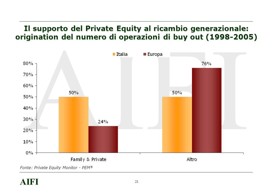 21 AIFI Il supporto del Private Equity al ricambio generazionale: origination del numero di operazioni di buy out (1998-2005) Fonte: Private Equity Monitor - PEM ®