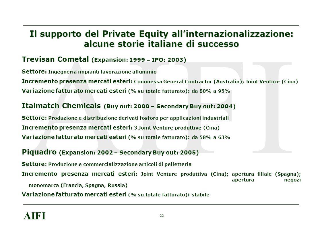 22 AIFI Il supporto del Private Equity allinternazionalizzazione: alcune storie italiane di successo Trevisan Cometal (Expansion: 1999 – IPO: 2003) Settore: Ingegneria impianti lavorazione alluminio Incremento presenza mercati esteri: Commessa General Contractor (Australia); Joint Venture (Cina) Variazione fatturato mercati esteri (% su totale fatturato) : da 80% a 95% Italmatch Chemicals (Buy out: 2000 – Secondary Buy out: 2004) Settore: Produzione e distribuzione derivati fosforo per applicazioni industriali Incremento presenza mercati esteri: 3 Joint Venture produttive (Cina) Variazione fatturato mercati esteri (% su totale fatturato) : da 58% a 63% Piquadro (Expansion: 2002 – Secondary Buy out: 2005) Settore: Produzione e commercializzazione articoli di pelletteria Incremento presenza mercati esteri: Joint Venture produttiva (Cina); apertura filiale (Spagna); apertura negozi monomarca (Francia, Spagna, Russia) Variazione fatturato mercati esteri (% su totale fatturato) : stabile