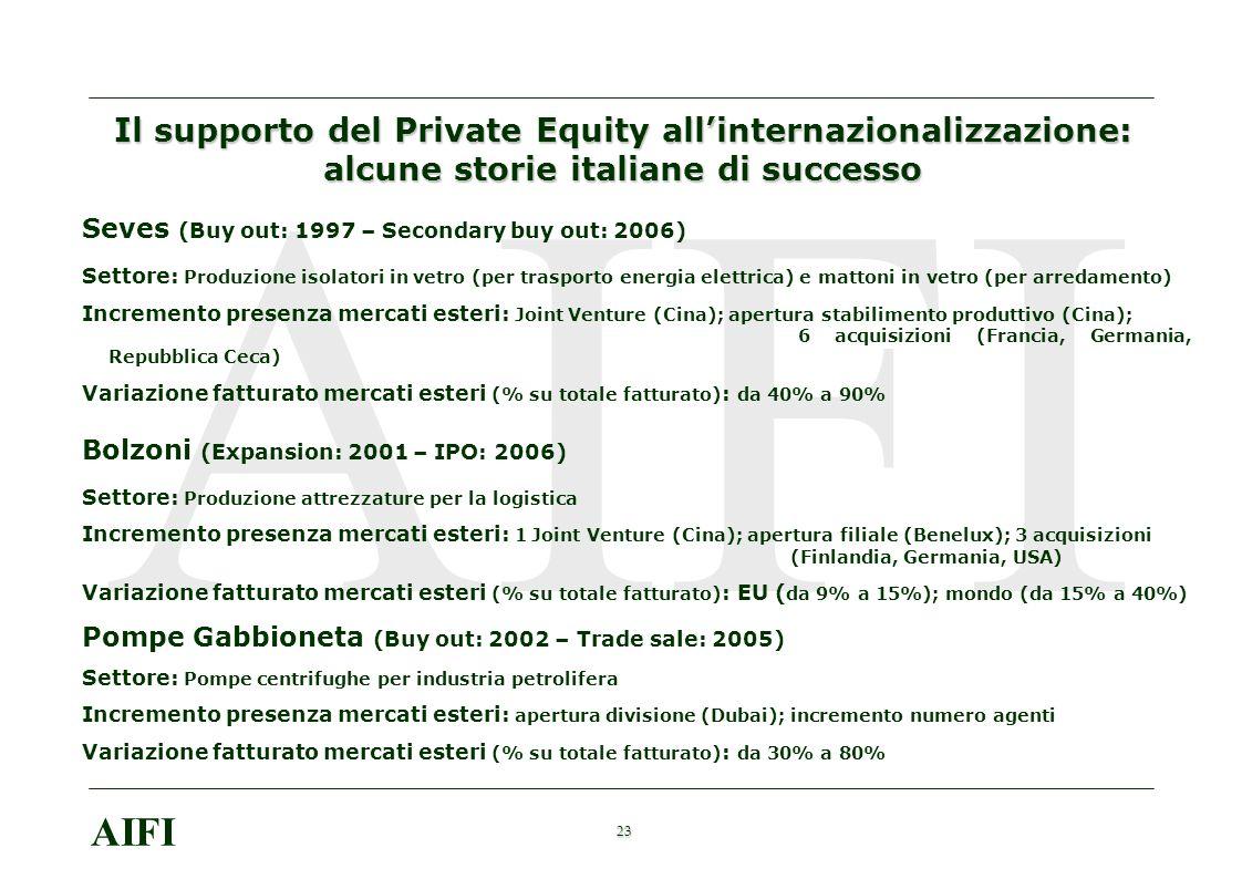 23 AIFI Il supporto del Private Equity allinternazionalizzazione: alcune storie italiane di successo Seves (Buy out: 1997 – Secondary buy out: 2006) S