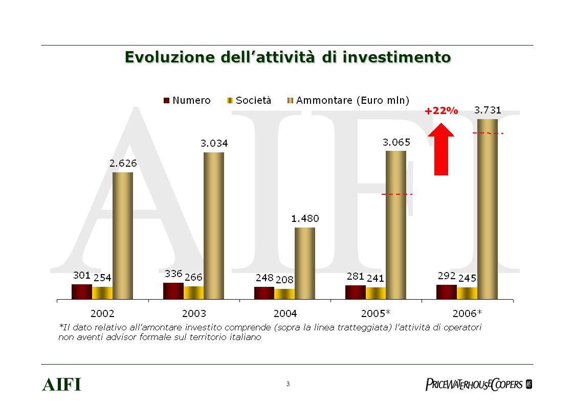 4 AIFI Peso % dellammontare investito sul totale Europa