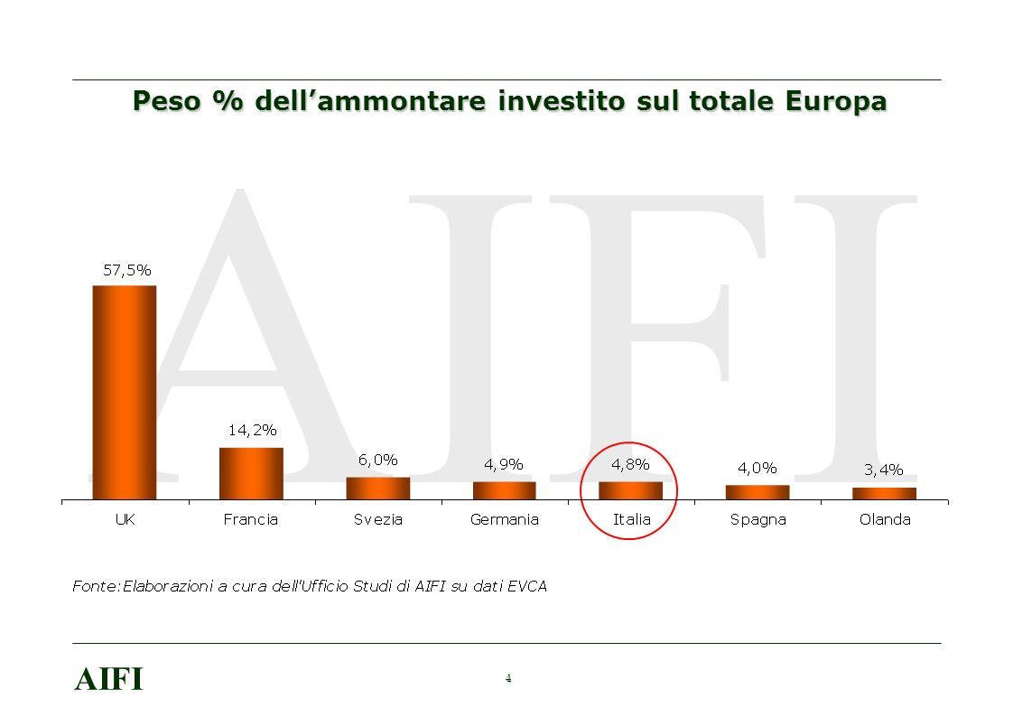 15 AIFI Lincidenza del Private Equity sul numero di IPO in Italia Fonte: Elaborazioni AIFI su dati Borsa Italiana
