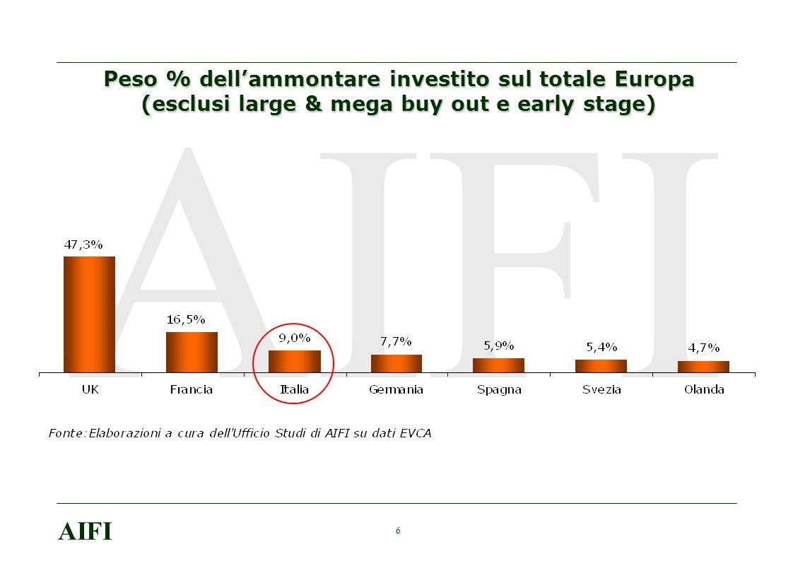 6 AIFI Peso % dellammontare investito sul totale Europa (esclusi large & mega buy out e early stage)