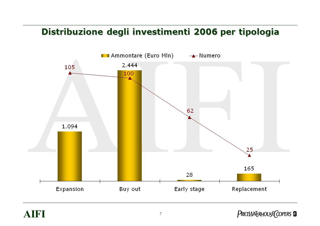 8 AIFI Distribuzione % del numero di investimenti di buy out per classe dimensionale
