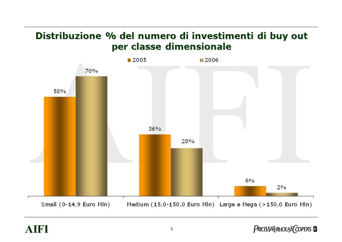 9 AIFI Distribuzione % del numero di investimenti per classi di dipendenti delle aziende target