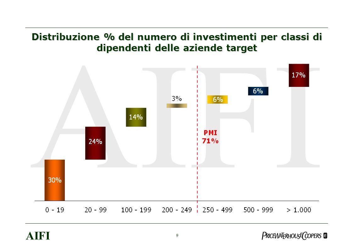 20 AIFI Stima del numero di posti di lavoro che verranno creati nelle società oggetto di investimento nel 2006 +19.112 +18.405 +37.517
