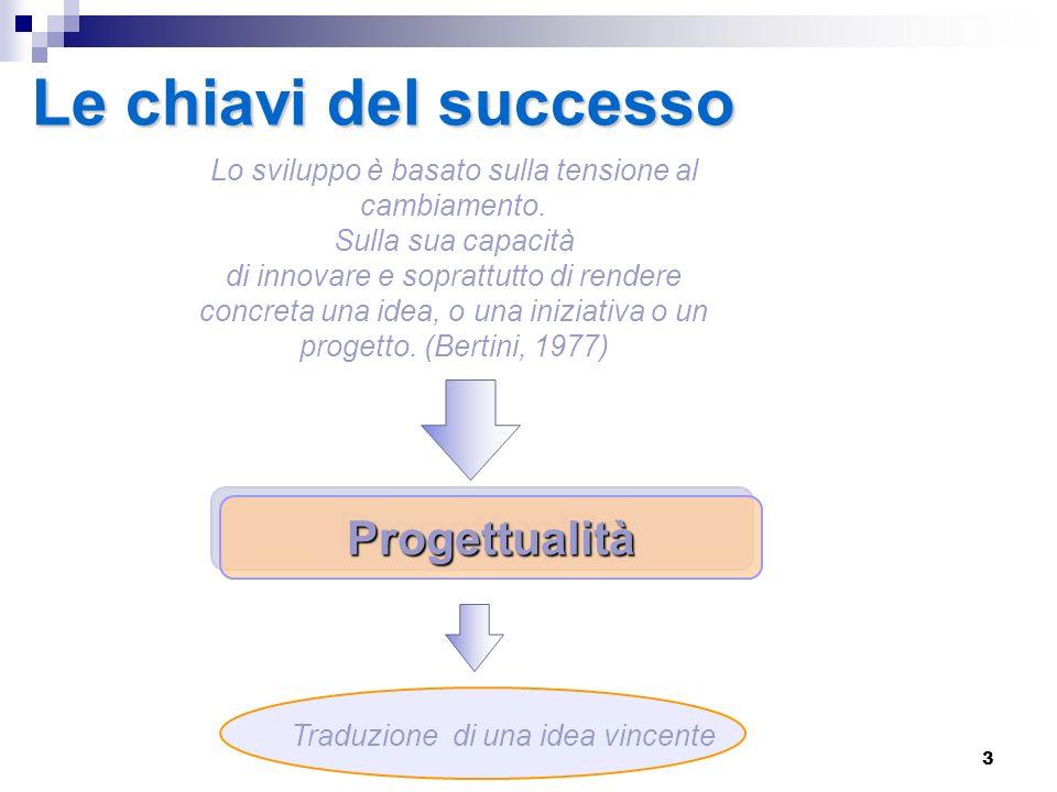 4 Lapproccio strategico La strategia come ricerca del successo imprenditoriale: che cosa fa o vuole fare, perché lo fa o vuol fare, come lo fa o vuol fare (Coda, 1988).