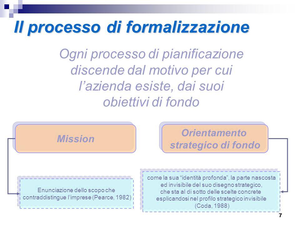 8 La Vision dellimpresa identità profonda Il percorso Lindirizzo strategico Obiettivi di lungo termine Valori che la ispirano Regole di condotta in ambito Sociale (Norton – Kaplan)