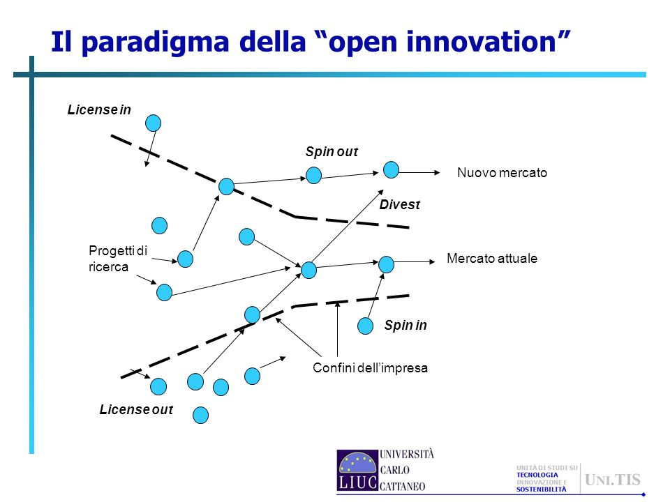 Open innovation Open innovation is the use of purposive inflows and outflows of knowledge to accelerate internal innovation, and expand the markets for external use of innovation, respectively.