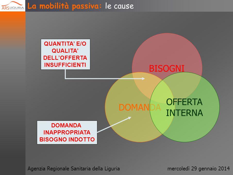 Agenzia Regionale Sanitaria della Liguriamercoledì 29 gennaio 2014 La mobilità passiva: definizione La mobilità passiva è linsieme delle prestazioni c