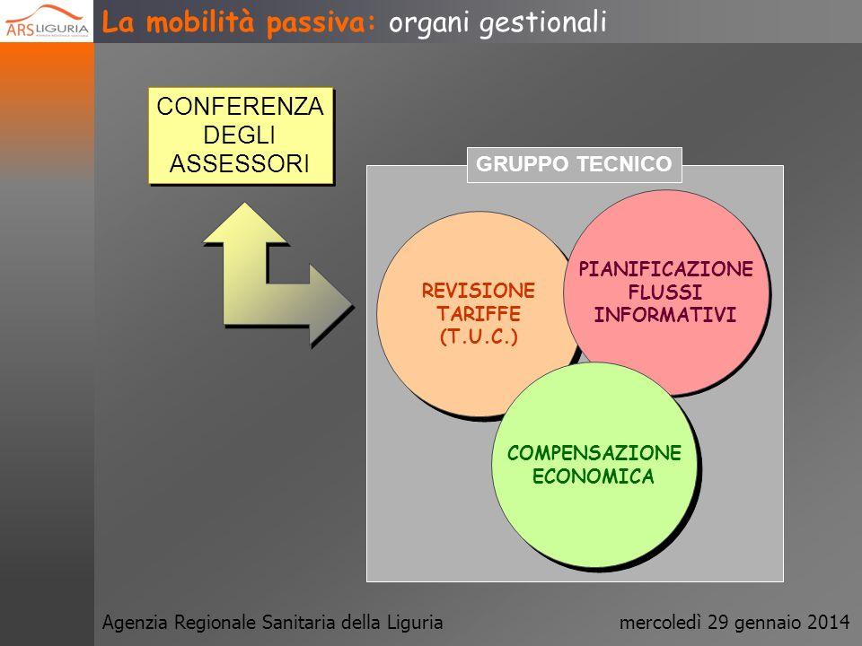 Agenzia Regionale Sanitaria della Liguriamercoledì 29 gennaio 2014 La mobilità passiva: le cause BISOGNI DOMANDA OFFERTA INTERNA QUANTITA E/O QUALITA