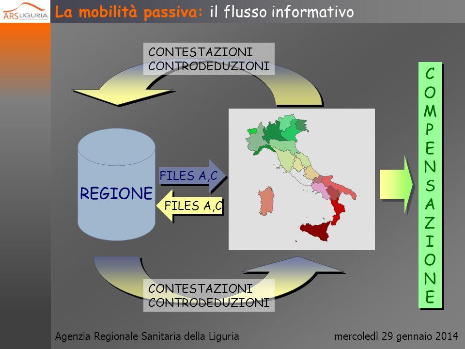 Agenzia Regionale Sanitaria della Liguriamercoledì 29 gennaio 2014 La mobilità passiva: organi gestionali REVISIONE TARIFFE (T.U.C.) REVISIONE TARIFFE