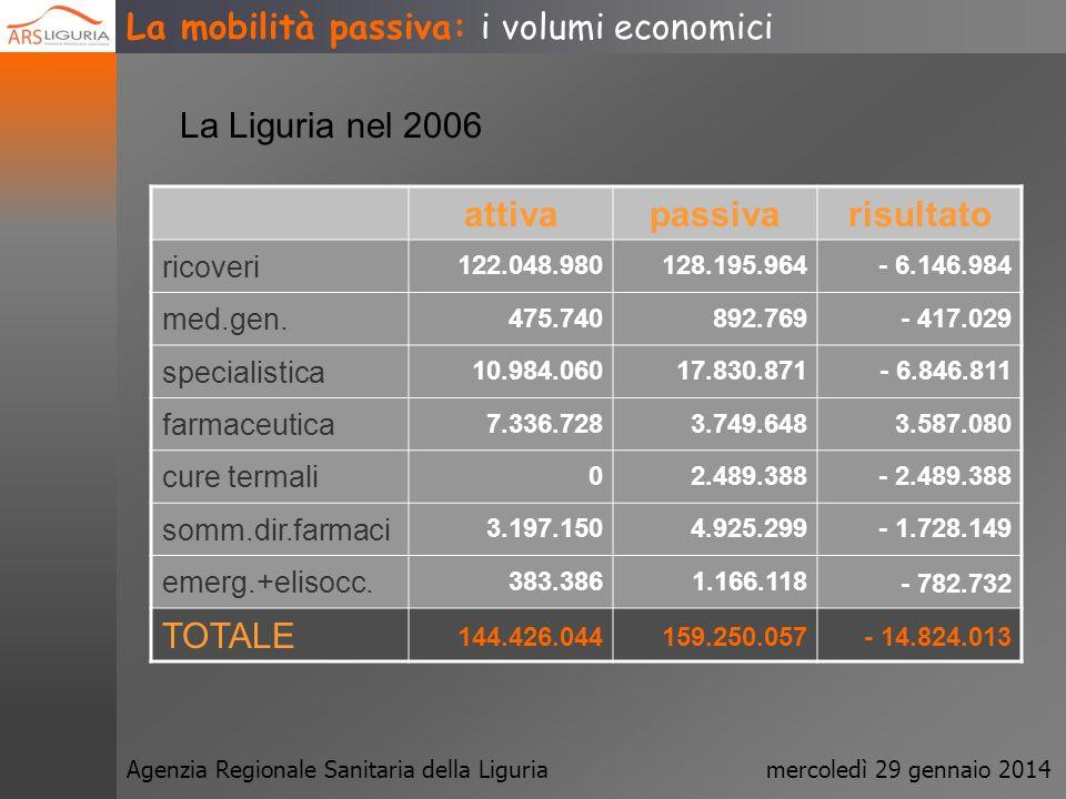 Agenzia Regionale Sanitaria della Liguriamercoledì 29 gennaio 2014 La mobilità passiva: i volumi economici 200420052006 ricoveri 2.809.509.0002.867.83