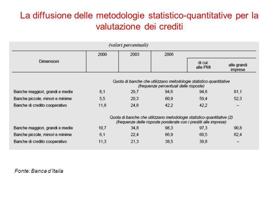 La diffusione delle metodologie statistico-quantitative per la valutazione dei crediti Fonte: Banca dItalia