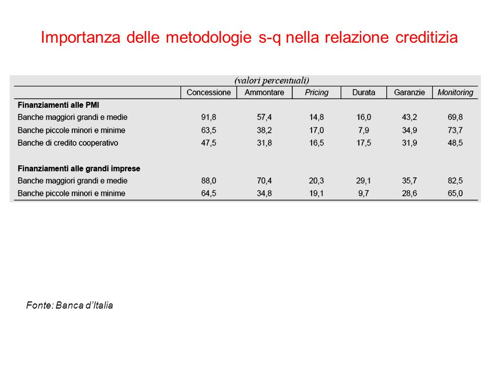 Importanza delle metodologie s-q nella relazione creditizia Fonte: Banca dItalia