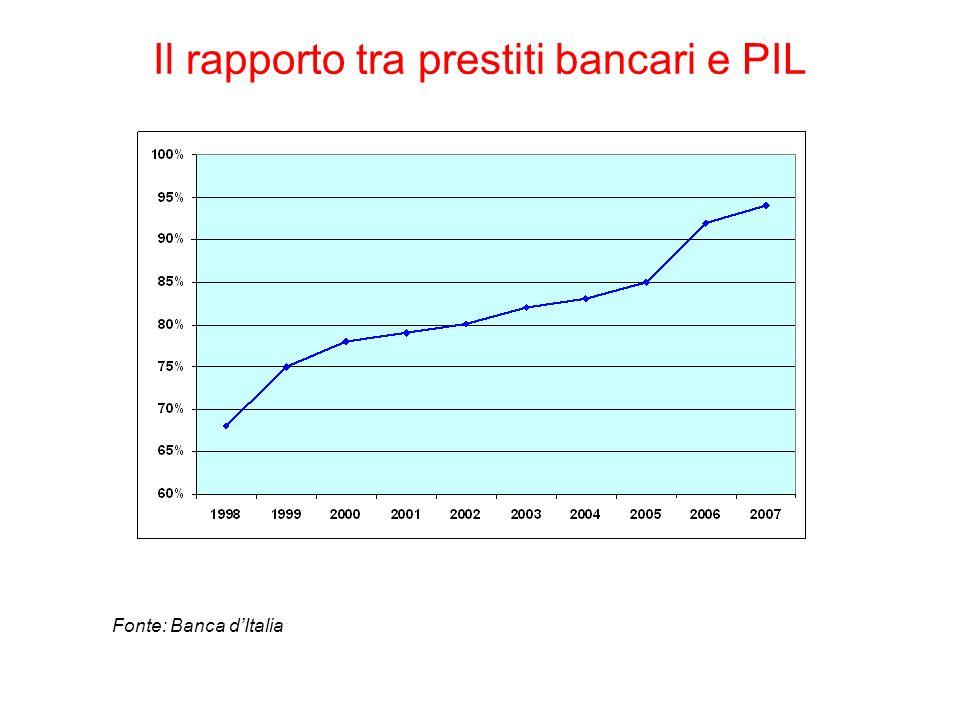 Il rapporto tra prestiti bancari e PIL Fonte: Banca dItalia