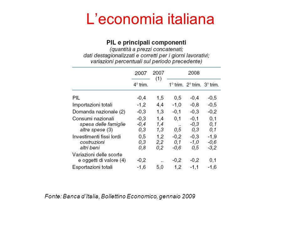 Leconomia italiana Fonte: Banca dItalia, Bollettino Economico, gennaio 2009