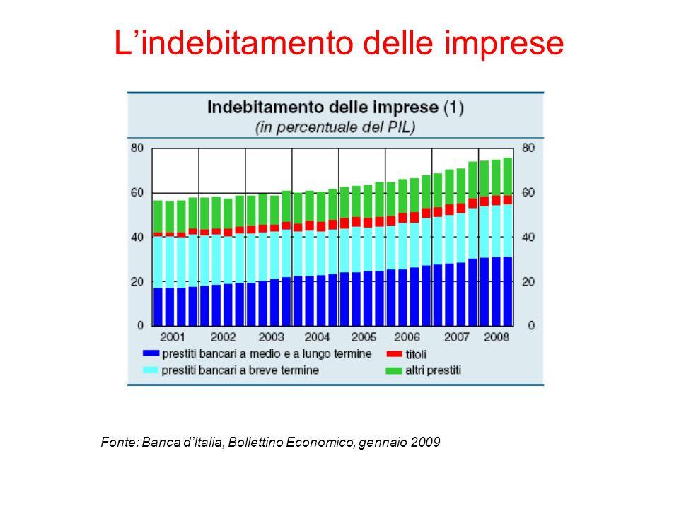 Lindebitamento delle imprese Fonte: Banca dItalia, Bollettino Economico, gennaio 2009