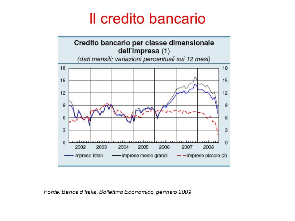 Il credito bancario Fonte: Banca dItalia, Bollettino Economico, gennaio 2009