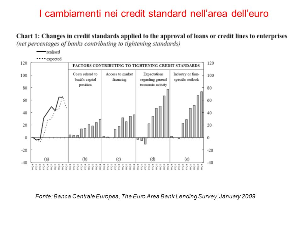 I cambiamenti nei credit standard nellarea delleuro Fonte: Banca Centrale Europea, The Euro Area Bank Lending Survey, January 2009