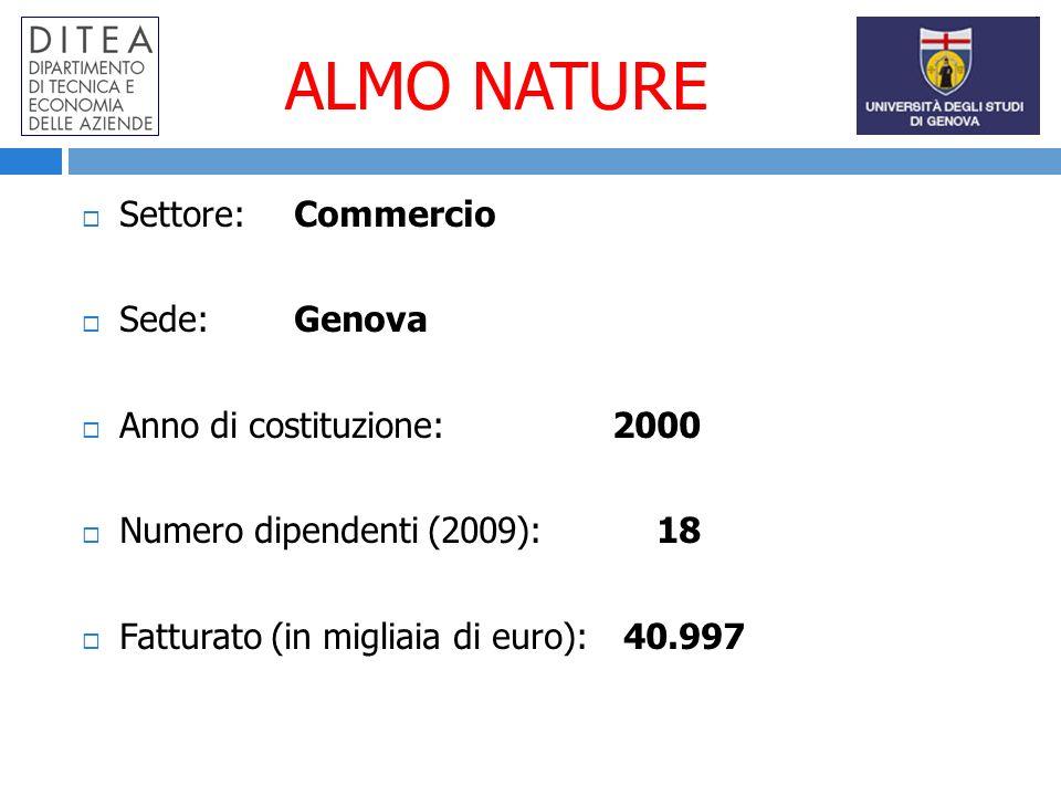 ALMO NATURE Settore:Commercio Sede:Genova Anno di costituzione: 2000 Numero dipendenti (2009): 18 Fatturato (in migliaia di euro): 40.997