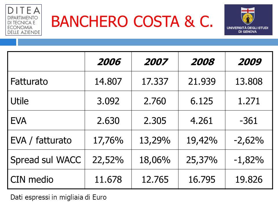 BANCHERO COSTA & C. 2006200720082009 Fatturato14.80717.33721.93913.808 Utile3.0922.7606.1251.271 EVA2.6302.3054.261-361 EVA / fatturato17,76%13,29%19,