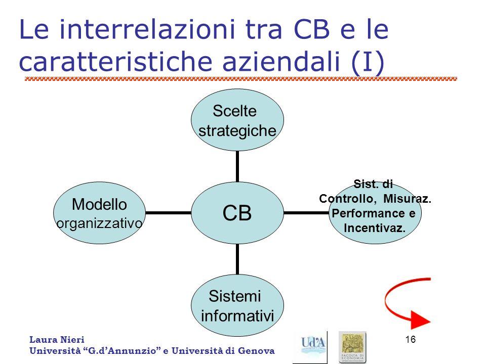 Laura Nieri Università G.dAnnunzio e Università di Genova 16 Le interrelazioni tra CB e le caratteristiche aziendali (I) CB Scelte strategiche Sist. d