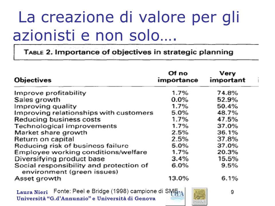 Laura Nieri Università G.dAnnunzio e Università di Genova 9 La creazione di valore per gli azionisti e non solo…. Fonte: Peel e Bridge (1998) campione