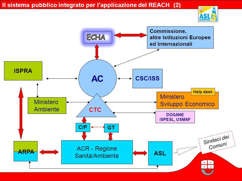 Il sistema pubblico integrato per l'applicazione del REACH (2) DOGANE ISPESL, USMAF Sindaci dei Comuni AC ACR - Regione Sanità/Ambiente ASL GT CTC CIP