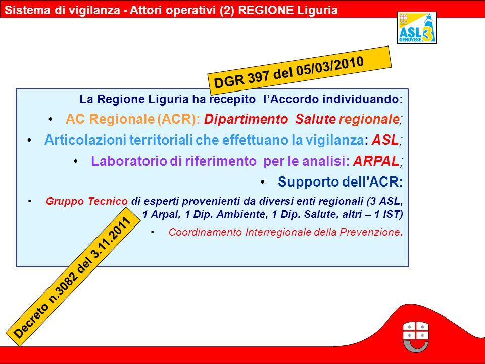 La Regione Liguria ha recepito lAccordo individuando: AC Regionale (ACR): Dipartimento Salute regionale; Articolazioni territoriali che effettuano la