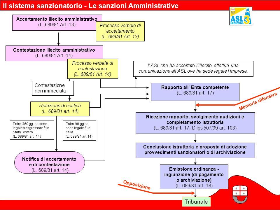 Accertamento illecito amministrativo (L. 689/81 Art. 13) Rapporto all Ente competente (L. 689/81 art. 17) Contestazione illecito amministrativo (L. 68