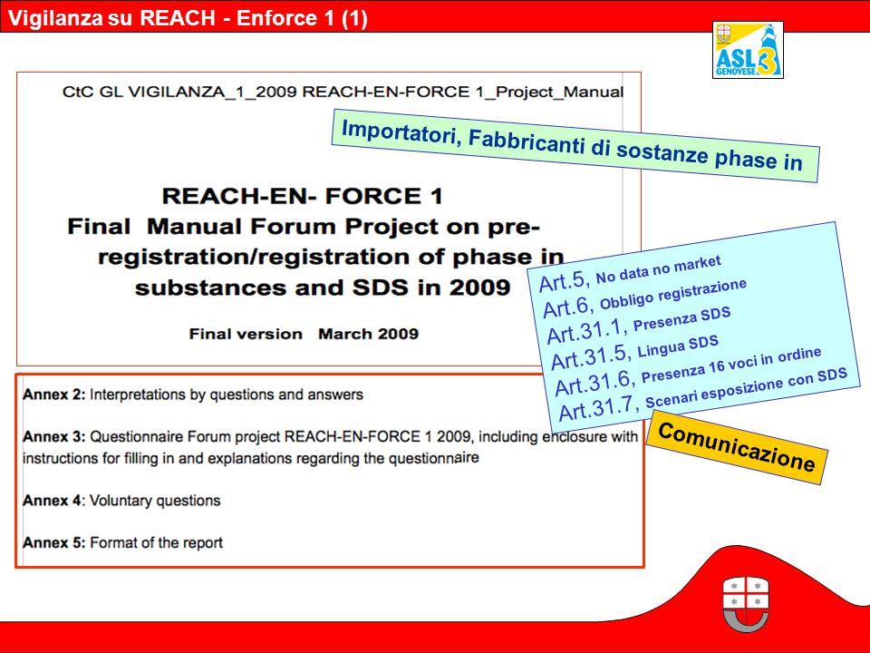Vigilanza su REACH - Enforce 1 (1) Art.5, No data no market Art.6, Obbligo registrazione Art.31.1, Presenza SDS Art.31.5, Lingua SDS Art.31.6, Presenz