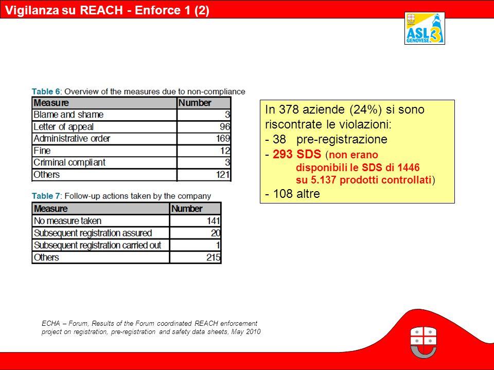 ECHA – Forum, Results of the Forum coordinated REACH enforcement project on registration, pre-registration and safety data sheets, May 2010 In 378 aziende (24%) si sono riscontrate le violazioni: - 38 pre-registrazione - 293 SDS (non erano disponibili le SDS di 1446 su 5.137 prodotti controllati) - 108 altre Vigilanza su REACH - Enforce 1 (2)