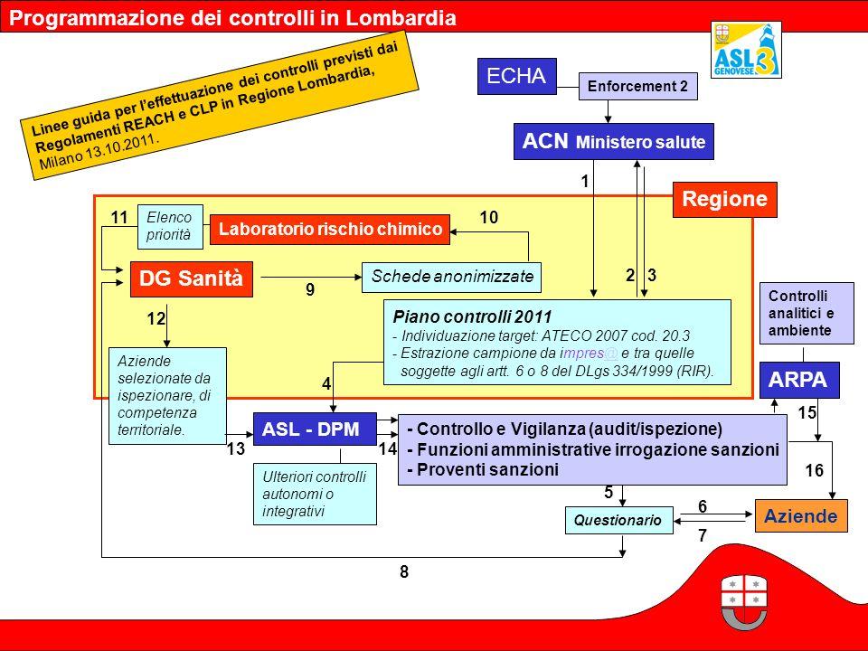 Programmazione dei controlli in Lombardia Linee guida per leffettuazione dei controlli previsti dai Regolamenti REACH e CLP in Regione Lombardia, Mila