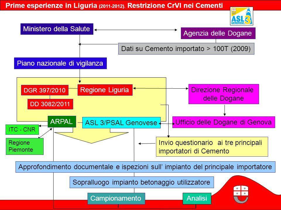 Piano nazionale di vigilanza Direzione Regionale delle Dogane Ministero della Salute Agenzia delle Dogane Regione Liguria DD 3082/2011 ITC - CNR ASL 3