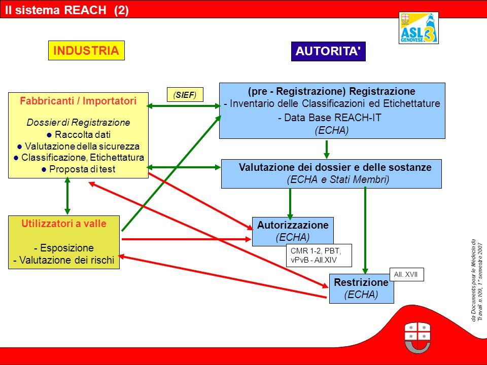 Il sistema REACH (2) Fabbricanti / Importatori Dossier di Registrazione Raccolta dati Valutazione della sicurezza Classificazione, Etichettatura Propo